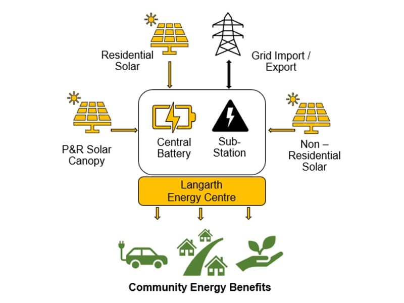 diagram of the Langarth Energy Centre for the Cornwall council climate emergency